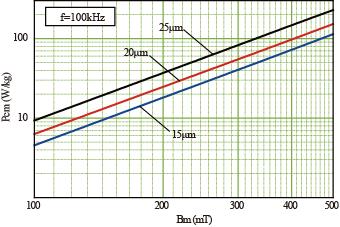 带材损耗特性曲线 bm.png